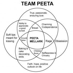 What we hunger for pinterest venn diagrams hunger games and books a venn diagram of peetas charms love the charming co dependence trait ccuart Gallery