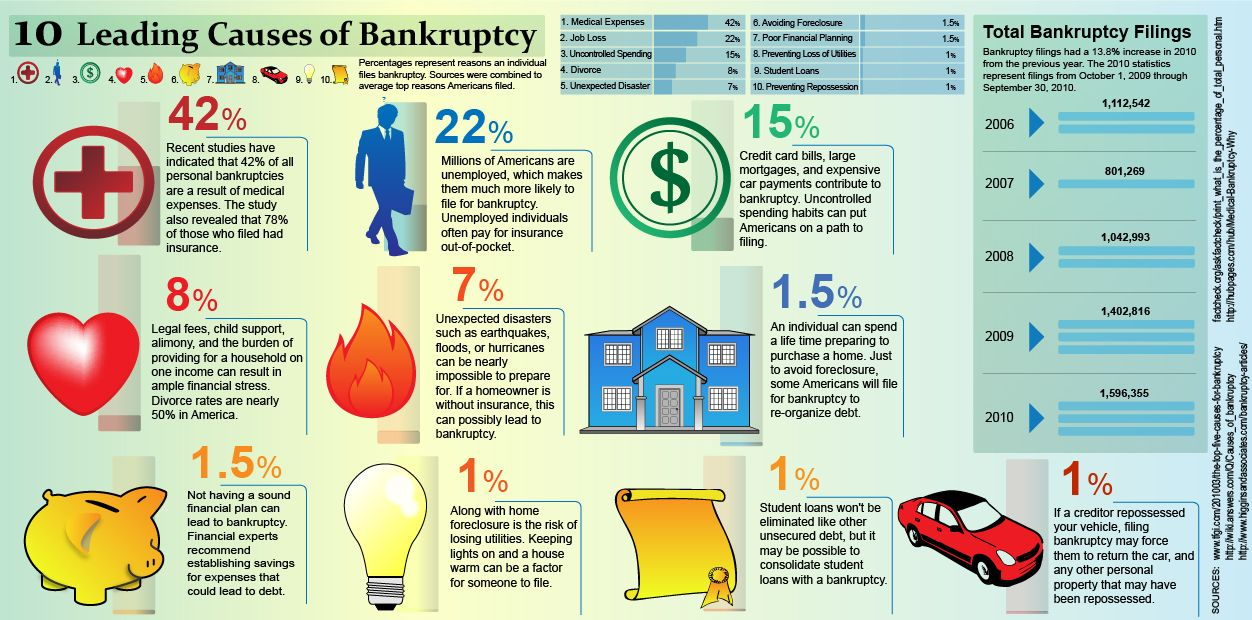 10 Leading Causes Of Bankruptcy Milwaukeebankruptcyattorney