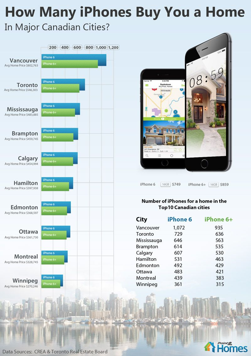 How Much Does A Canadian Home Cost In Iphones Point2 Homes News Canada Real Estate Brampton Iphone