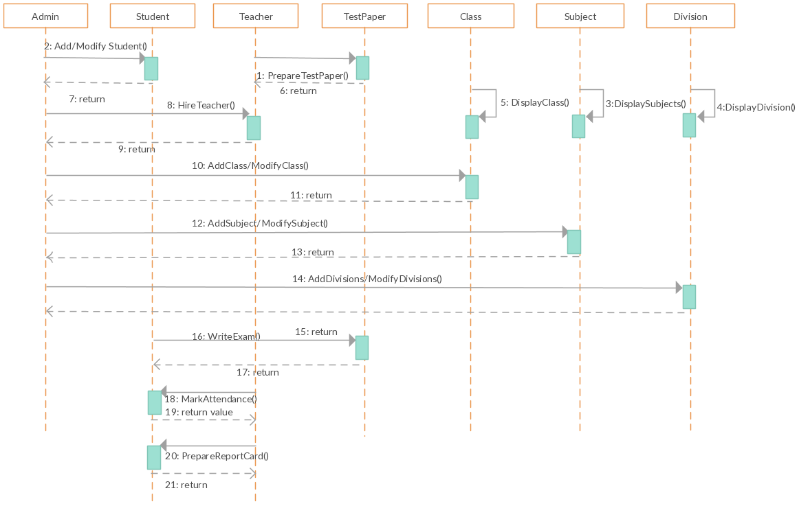medium resolution of uml sequence diagram template for school management system change this sequence diagram template with just