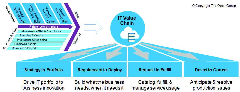 It Value Chain The Open Group Enterprise Architecture Information Technology Services Process Map