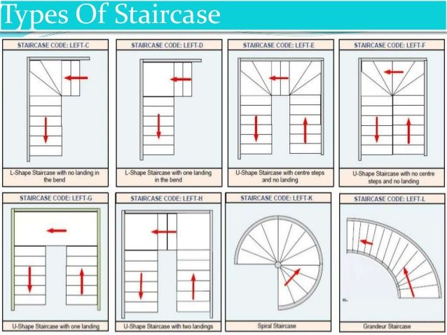 Details About Diffe Types Of Stairs Structures Which Can Be Built Up In Your Home Or Any Building At Reasonable Prices