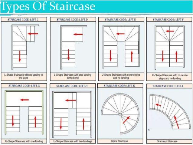 Gentil Résultats De Recherche Du0027images Pour « Type Of Stairs