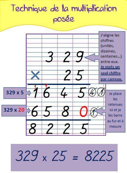 Affiche Multiplication la technique de la multiplication posée (pour mémo ou affichage