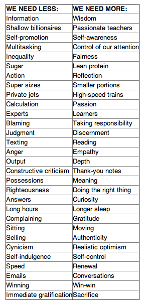 30 THINGS WE NEED — and 30 WE DON'T by Tony Schwartz. via The Harvard Business Review.