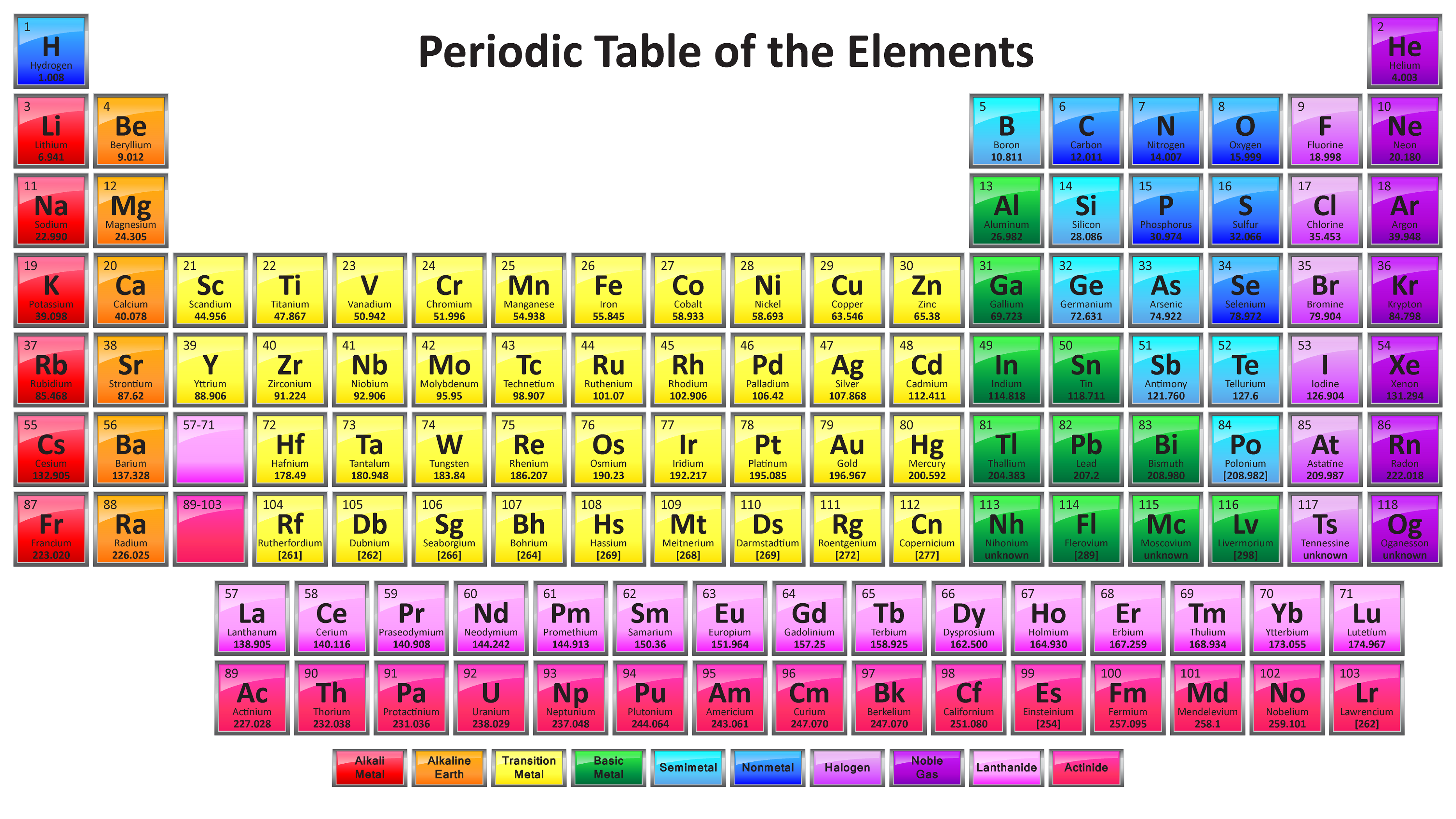 Free Printable Periodic Table Of Elements For Kids