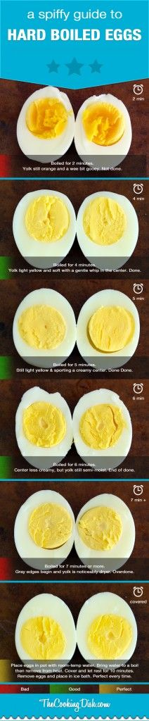 A Guide to Hard Boiled Eggs This is perfect - since I always forget how many minutes to boil them.