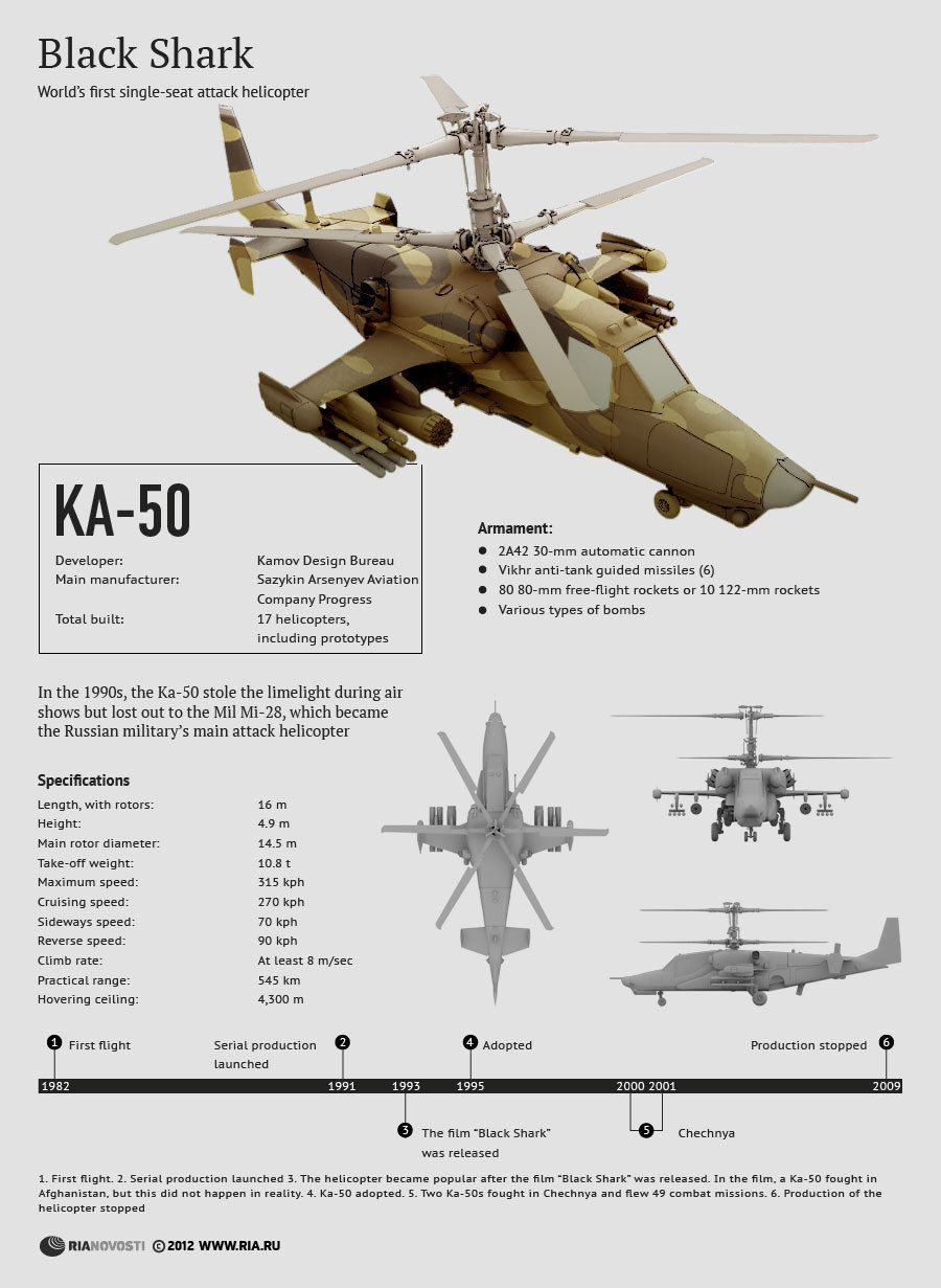 Specifications of Ka50 Helicopter Helicopters