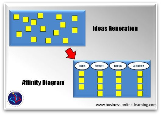 The Affinity Diagram Is The Concluding Step To Many A Great