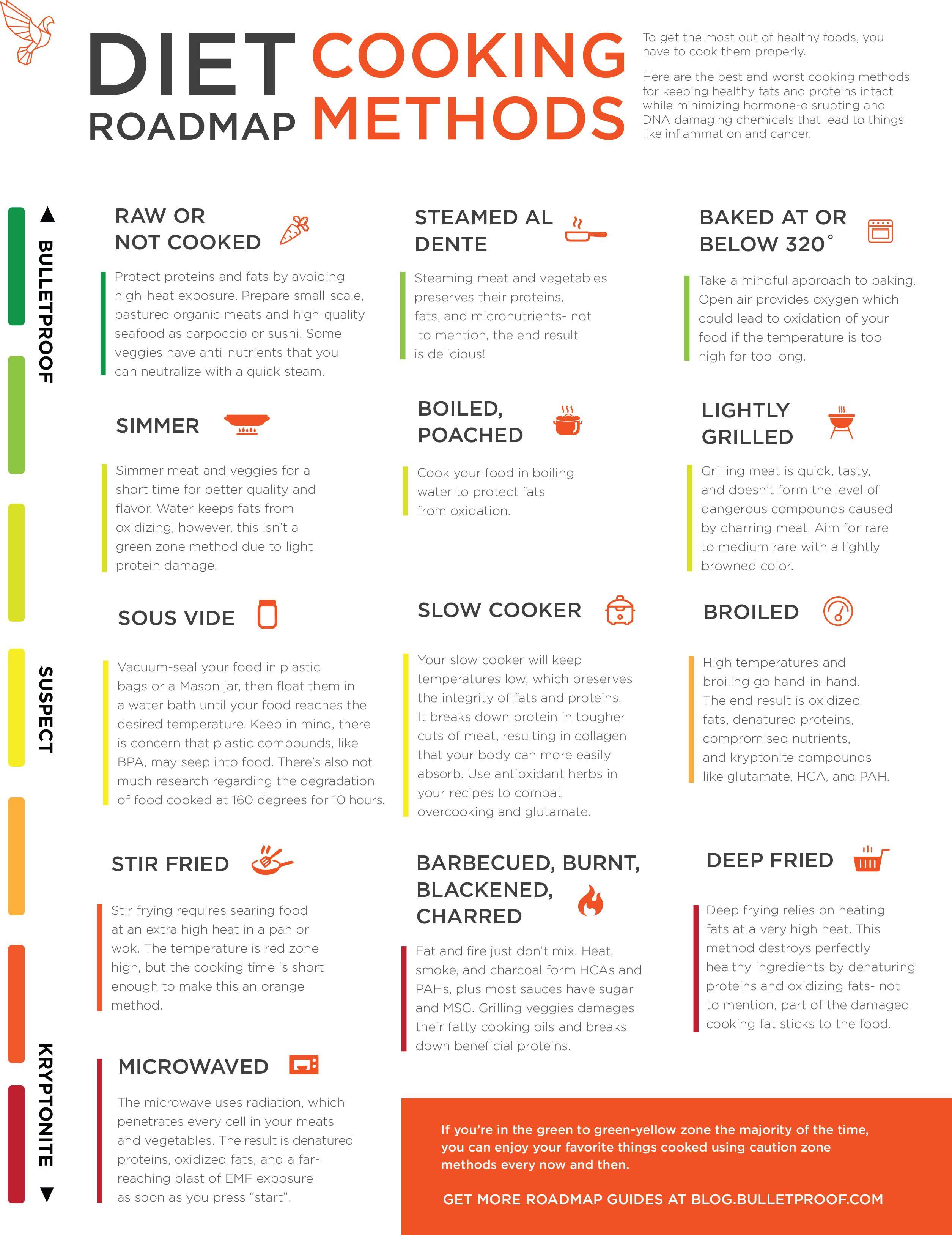 Bulletproof Cooking Methods And Avoiding Kryptonite Bulletproof Diet Special Diets Cooking Method