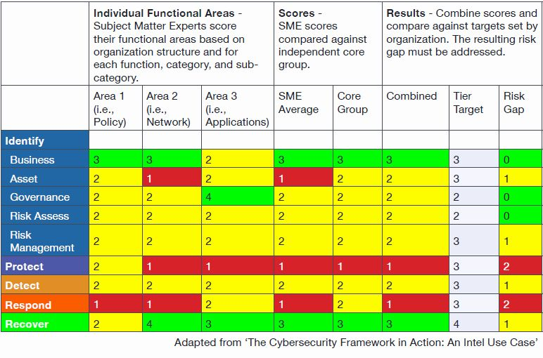 Nist Security Assessment Plan Template Beautiful Turn The Nist Cybersecurity Framework Into Reality Security Assessment Cybersecurity Framework Cyber Security