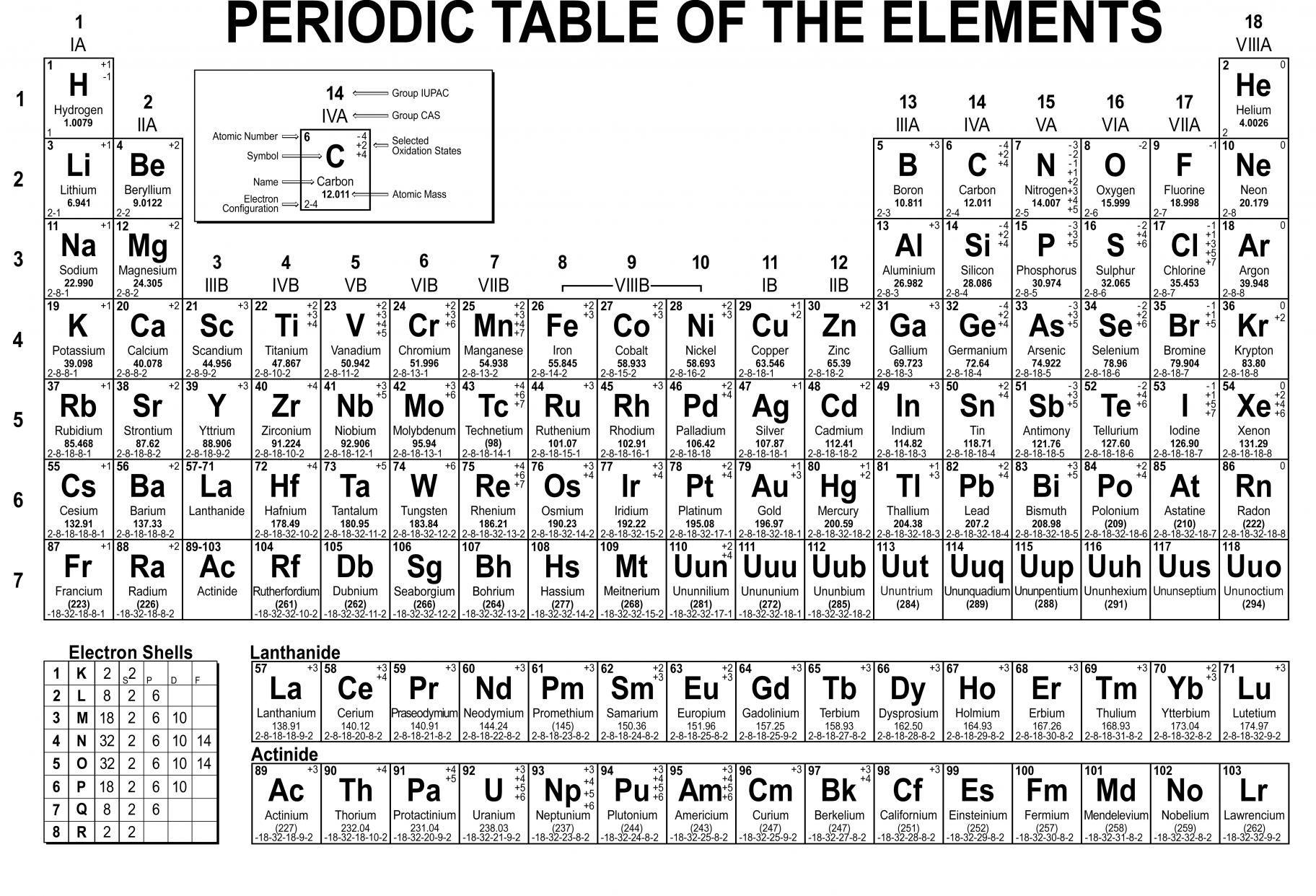Periodic Table Math Worksheet