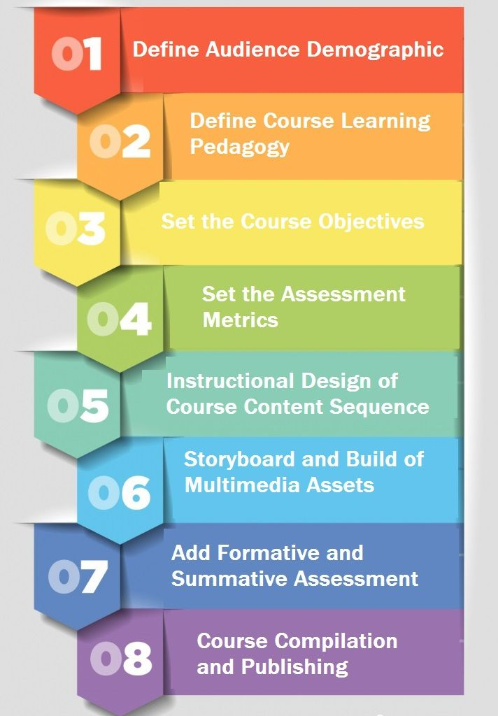 Top 5 instructional design theories for modern online training.