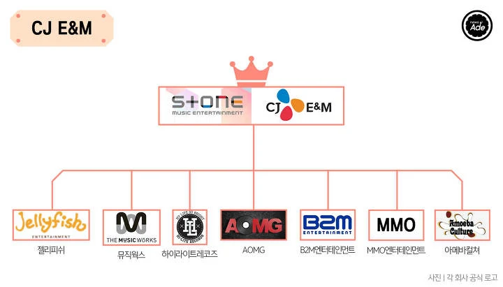 The Complete Family Tree Of Korean Entertainment Companies Koreaboo Korean Entertainment Companies Korean Entertainment Mystic Entertainment