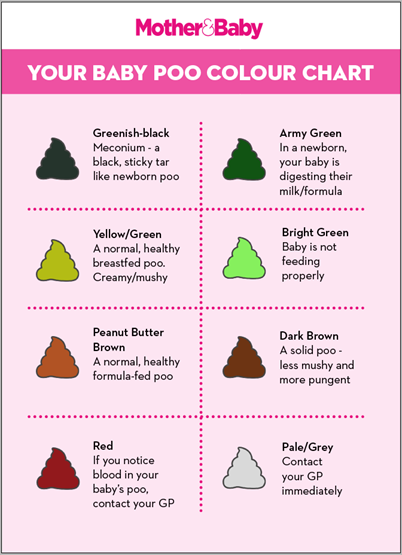 Your Baby Poo Colour Chart Good For Baby Pinterest