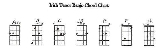 Banjo irish tenor banjo chords : 1000+ images about Banjo method on Pinterest