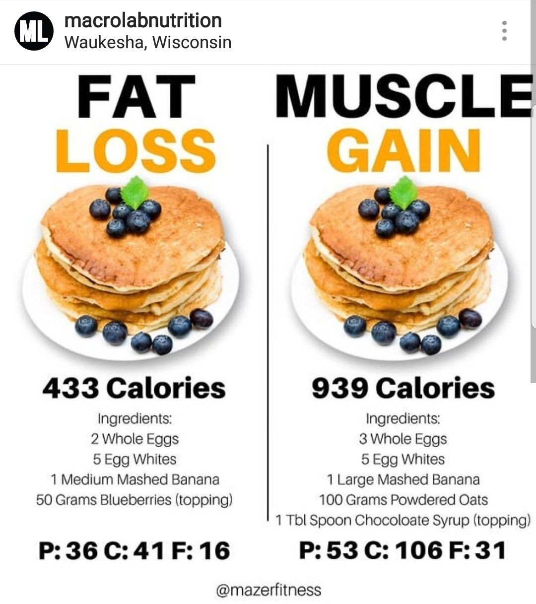 Nutrition for weight loss and muscle gain