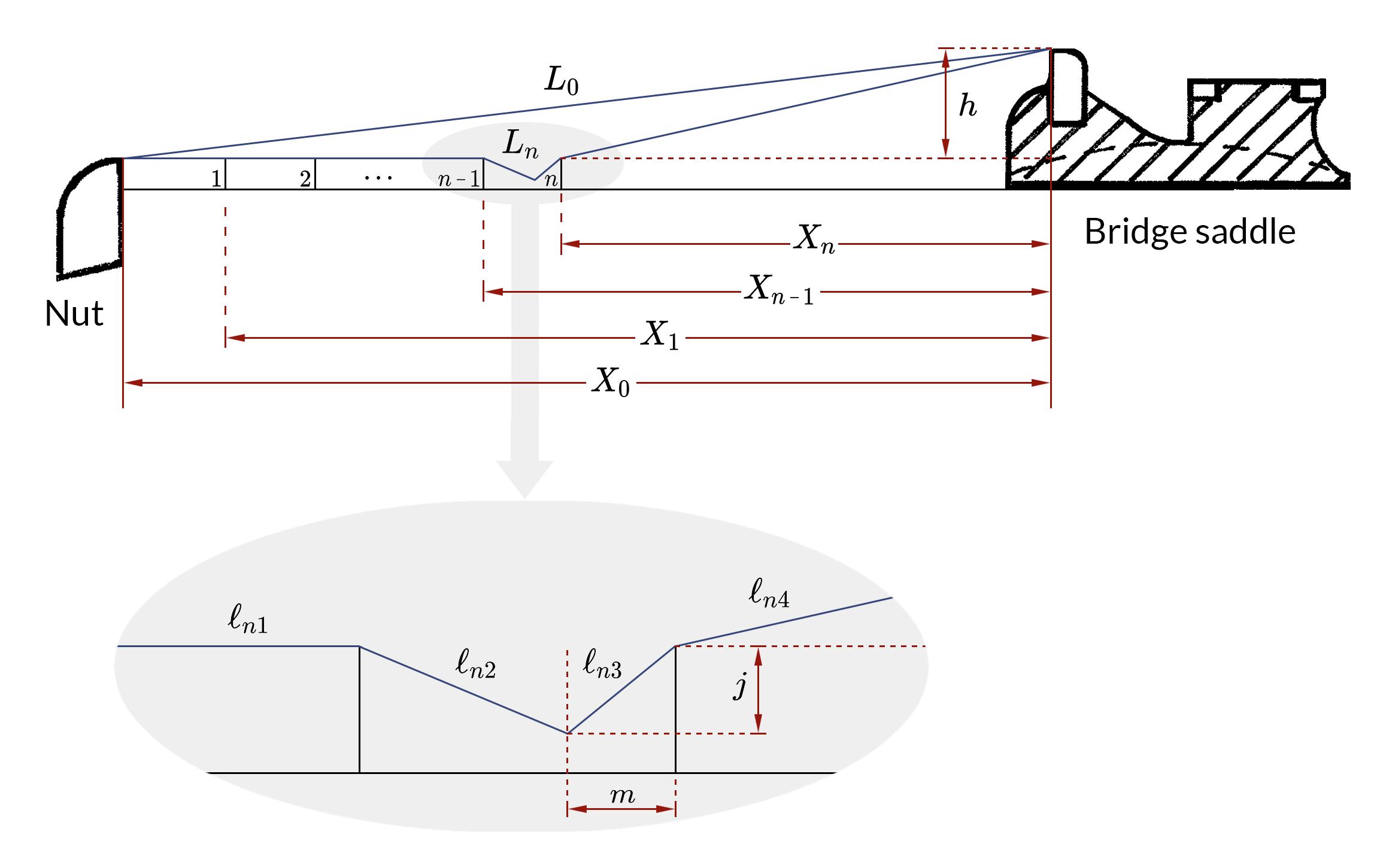 Geometry Of Intonation Model Guitar Building Guitar Guitar Design