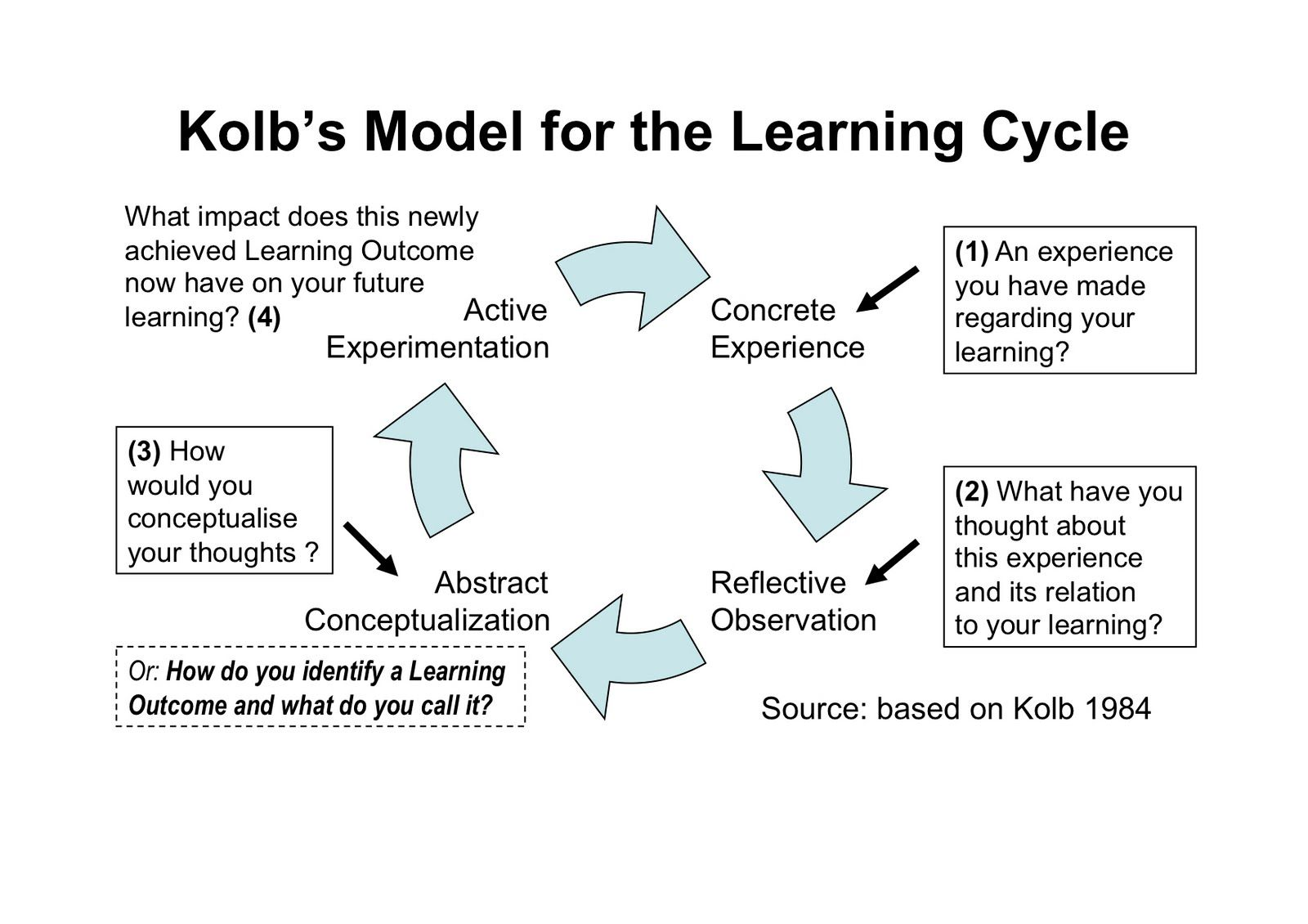 kolb the learning cycle and the Experiential learning kolb's experiential  kolb's four-stage learning cycle shows how  we will write a custom essay sample on kolb's learning theory.