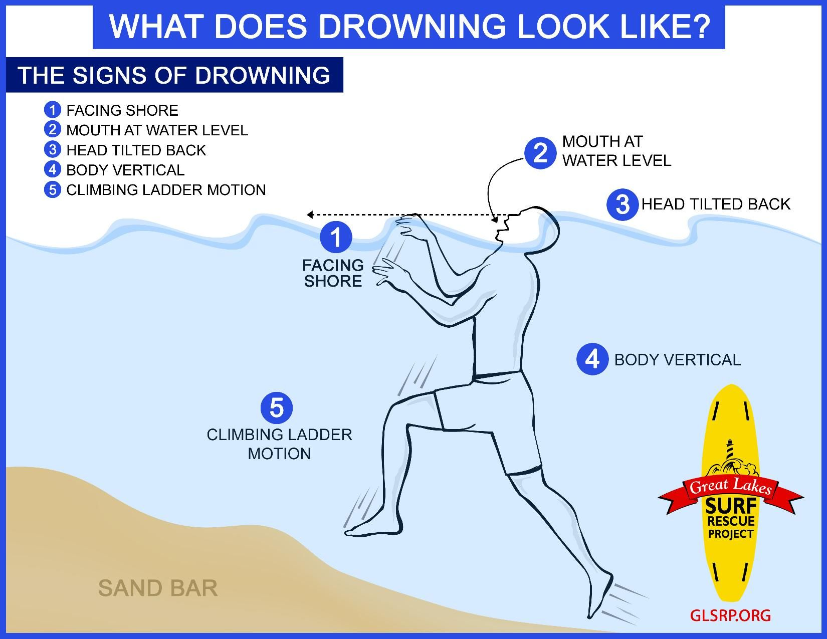 Be safe in the water Know the signs of drowning they