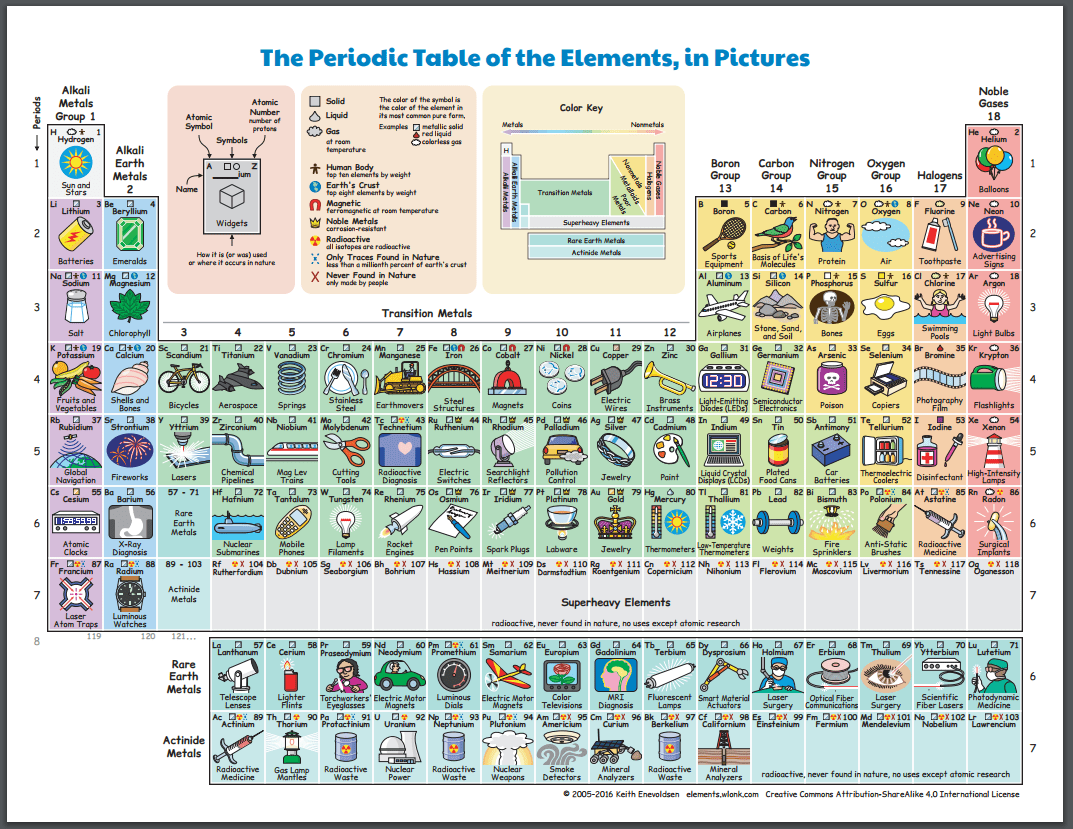 This pictorial periodic table is colorful fun and packed with this pictorial periodic table is colorful fun and packed with information in addition to the elements name symbol and atomic number each element box urtaz Image collections