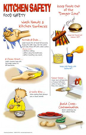 Kitchen Safety Poster Avoid Burns | Food & Kitchen Safety Course
