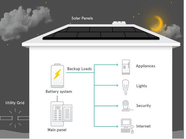 Solarcity Will Incorporate Tesla Powerwall Batteries In Its Turnkey Solar Systems Solar Power Batteries Solar Solar Panels
