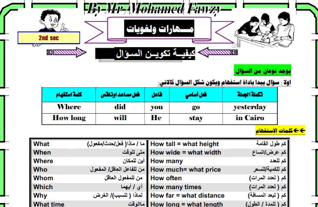 مذكرة لغويات مهارات اللغة الانجليزية للثانى الثانوى ترم اول منهج معدل 2019 Linguistics Language Language Skills