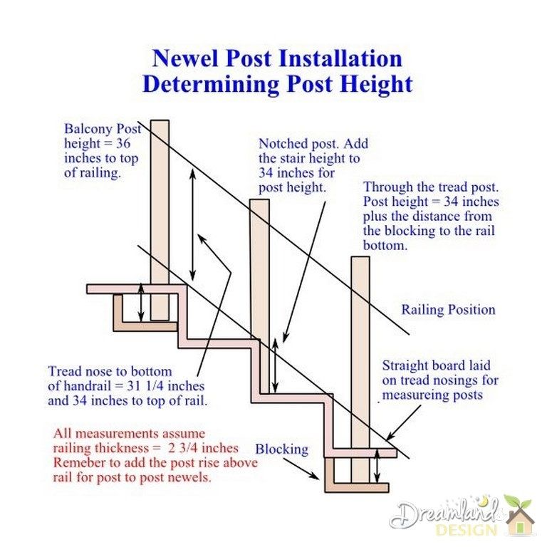 Stairway Building: Installing Posts For A Staircase    Newel Post Height