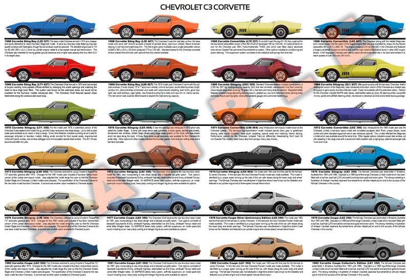 Chevrolet C3 Corvette 1968 1982 Model Chart Poster Stingray
