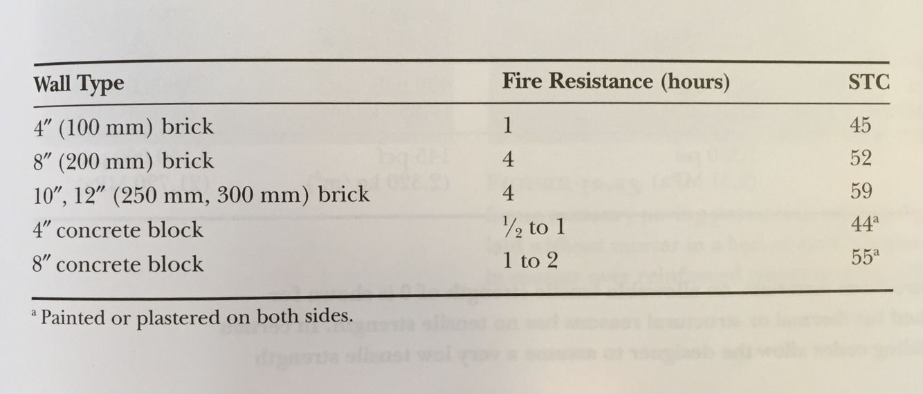 Fire Resistance Ratings And Stc Ratings For Masonry Partitions With Images Concrete Blocks