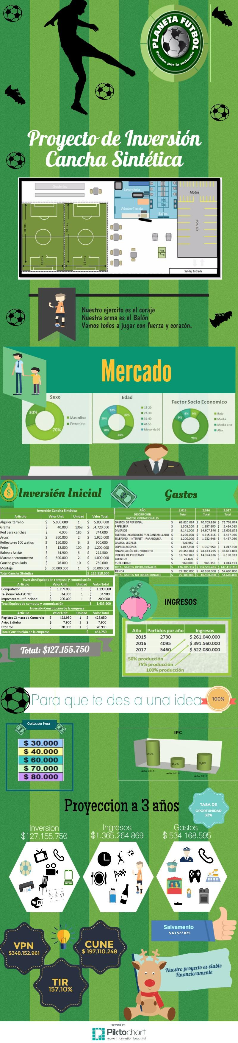 Proyecto Inversión Cancha Sintética en la ciudad de Cali Avancemos S.A.S.  UNIAJC 9170 #infografia #finanzas