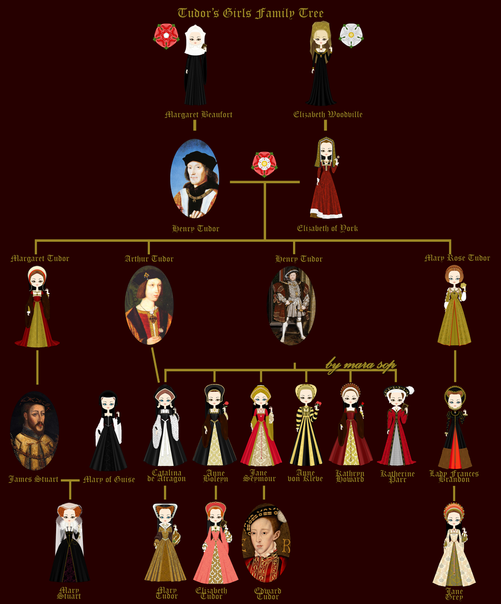 The complete family tree of Tudor Queens