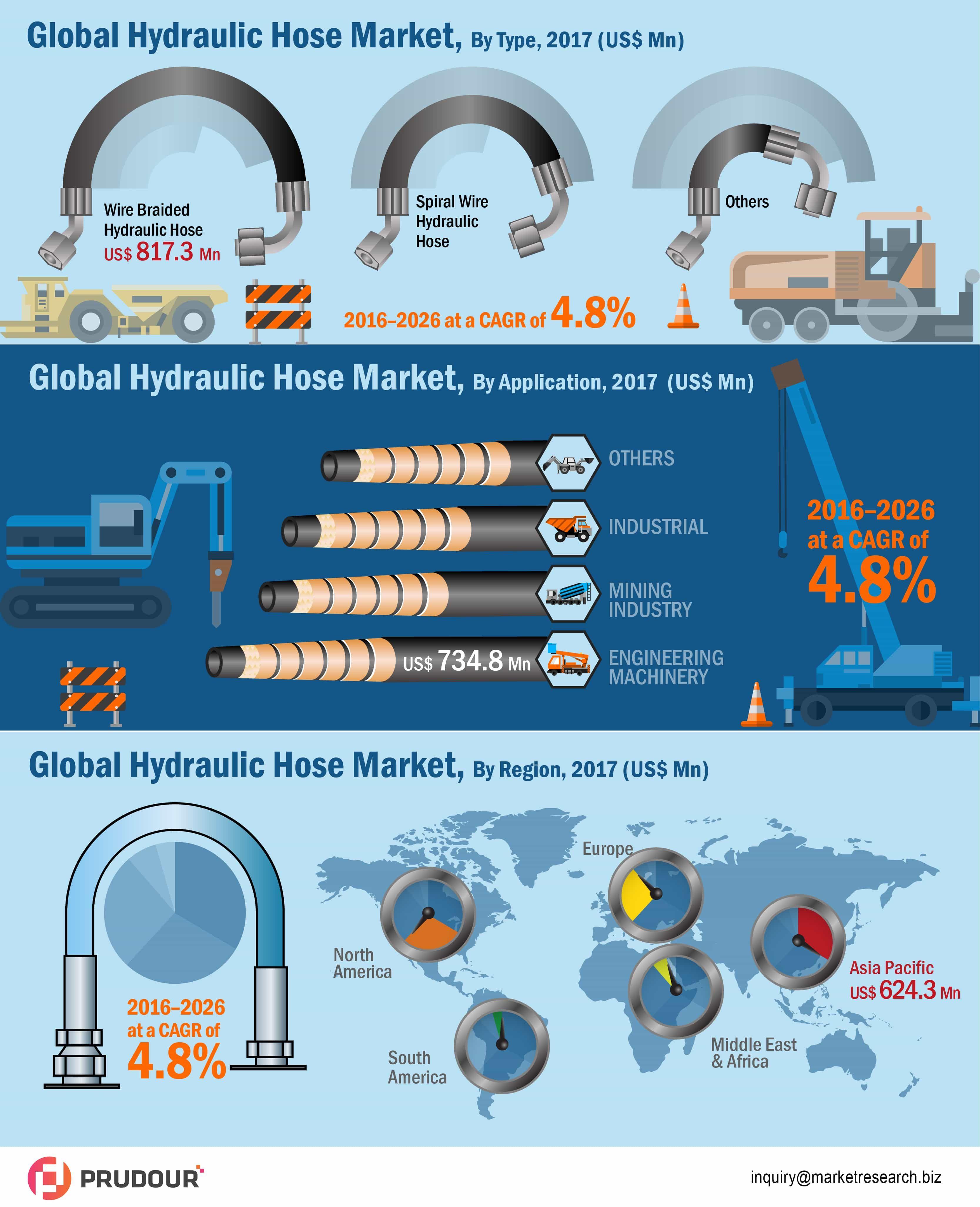 Global Hydraulic Hose Market Analysis 2016 2026 Hydraulic Marketing Developed Economy