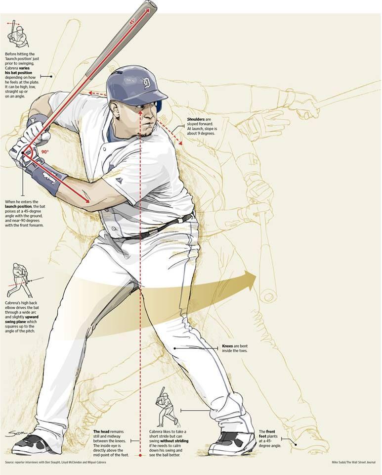 Timeline Photos The Wall Street Journal Facebook Baseball Workouts Baseball Baseball Coach