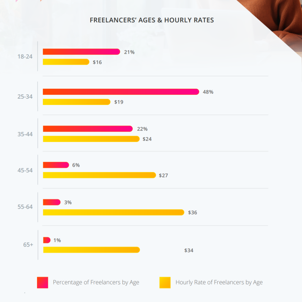 Report Shows Freelancers Have The Highest Average Hourly