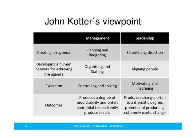 Image result for leadership vs management kotter