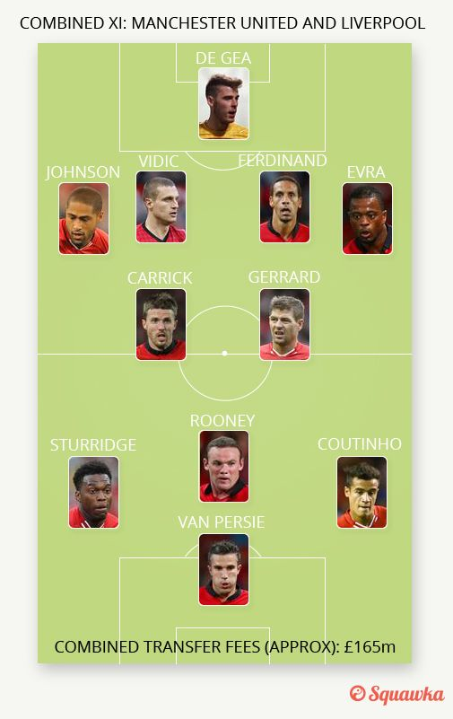 Combined Xi Liverpool Manchester United Liverpool Manchester United Liverpool Manchester United