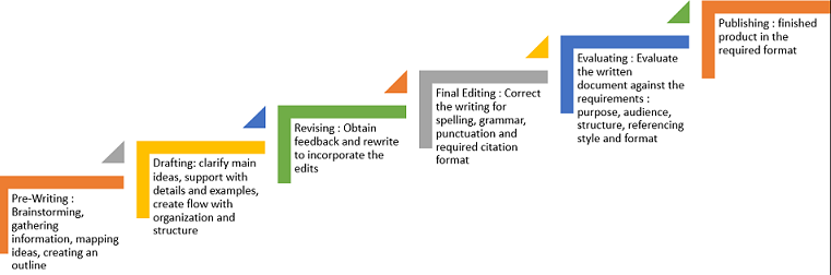 Essays For High School Students To Read How To Write A  Words Essay In One Night Essays And Term Papers also Examples Of Thesis Statements For Argumentative Essays How To Write A  Words Essay In One Night  College  Pinterest  Top English Essays