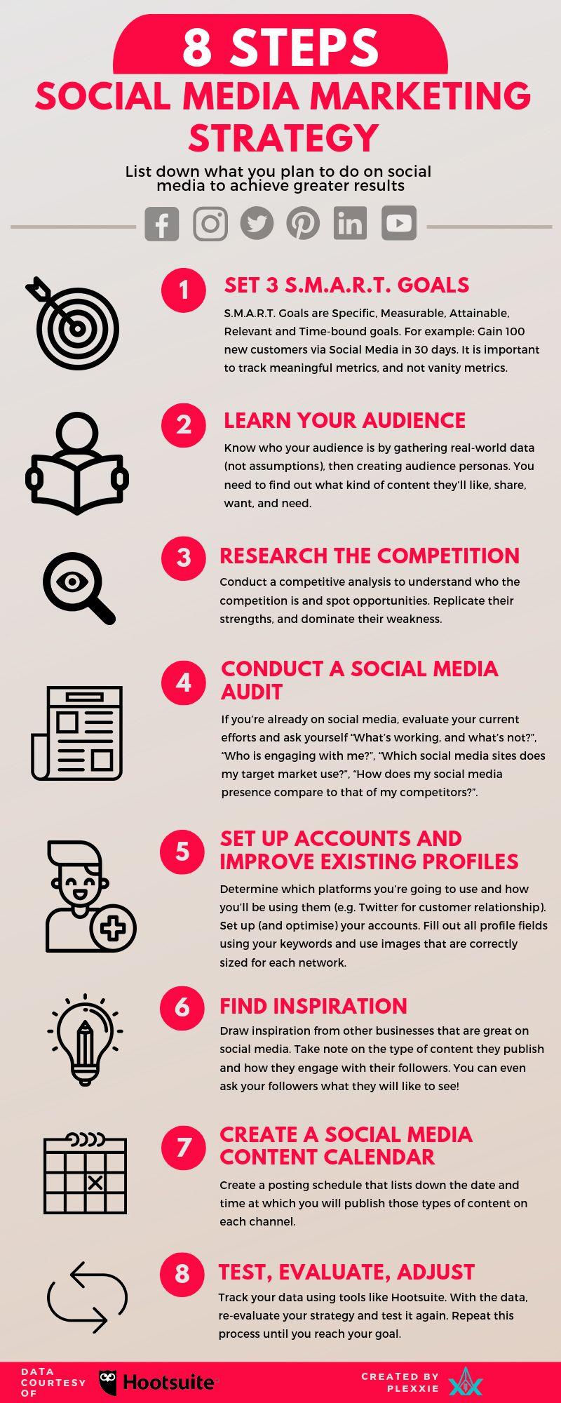 8 Step Social Media Marketing Strategy To Make You Look Awesome Online Social Media Marketing Plan Marketing Strategy Infographic Social Media Marketing Business