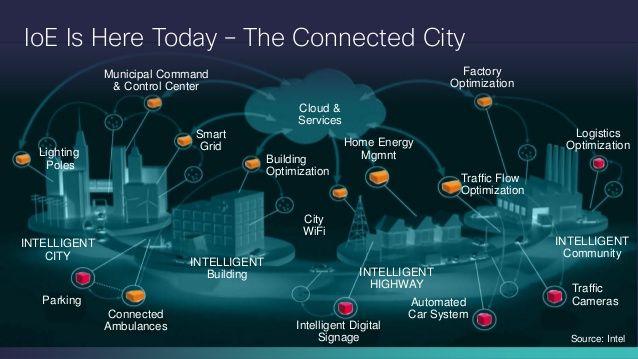 Image result for cisco smart city presentation | SMART