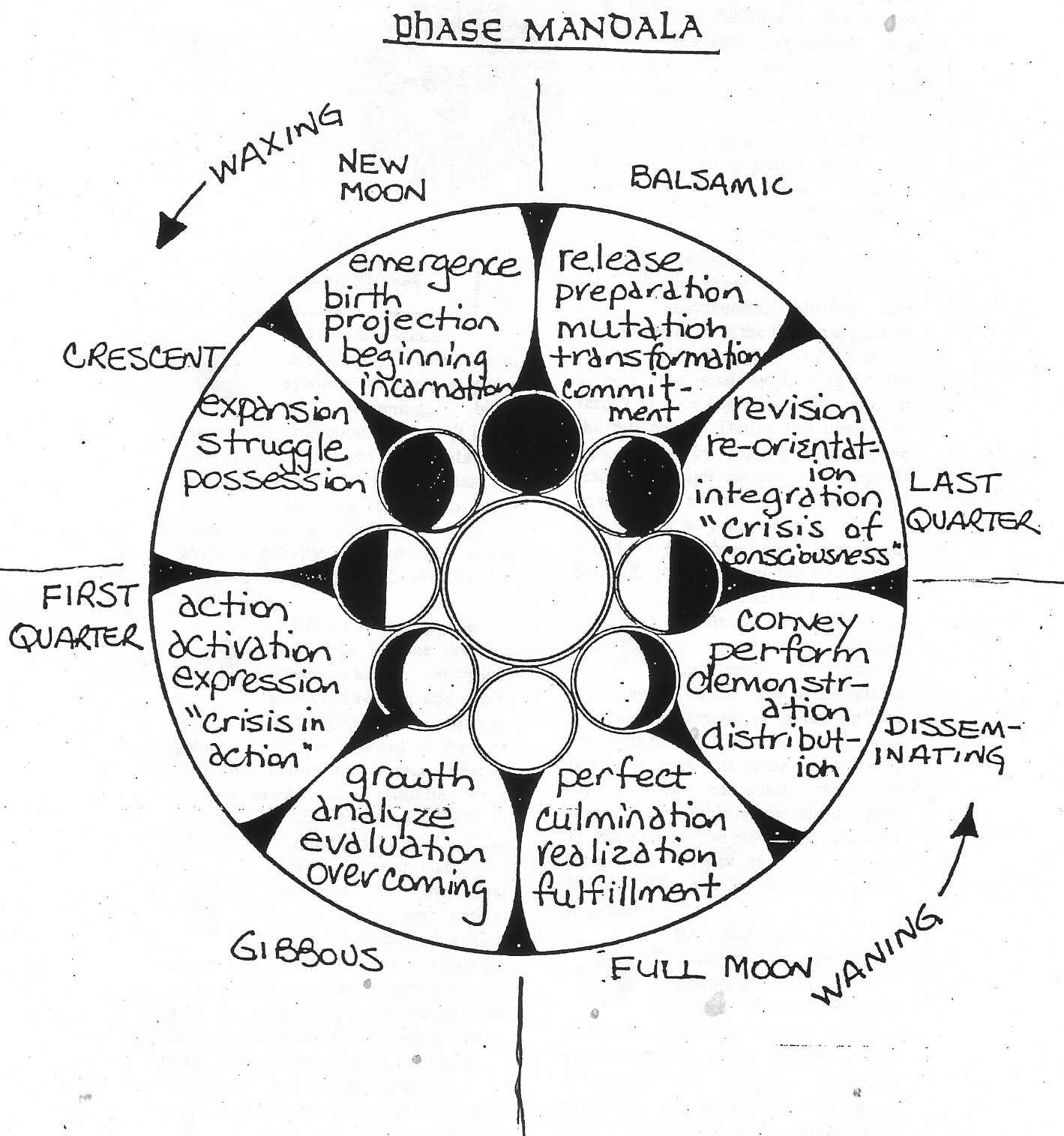 Charting The Moon Phases Diagram Phase Mandala Add Outer Circles For Other Charts Day Inside
