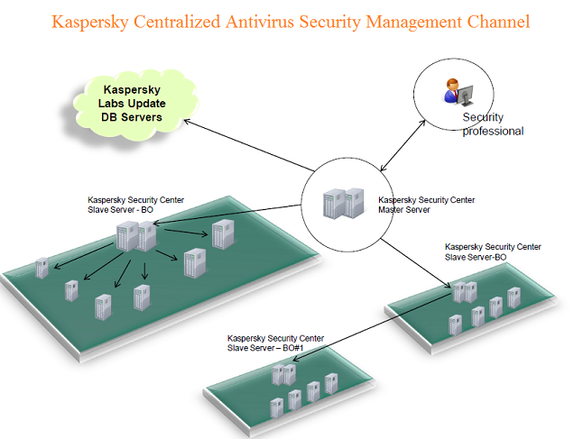 The Kaspersky is one of the popular antivirus software on the market