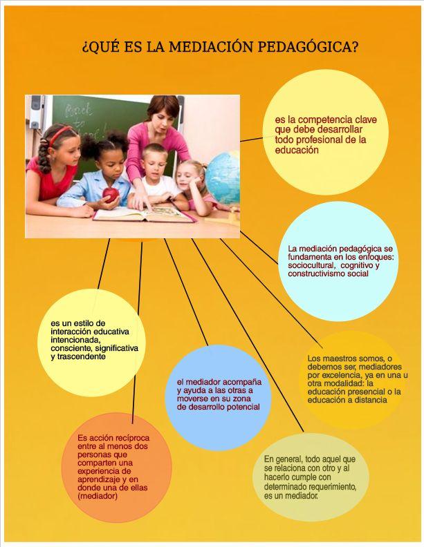 Pin De Eugenia Aparicio En Mediación Pedagógica En Entornos Virtuales Actividades Para Preescolar Educacion Constructivismo Social