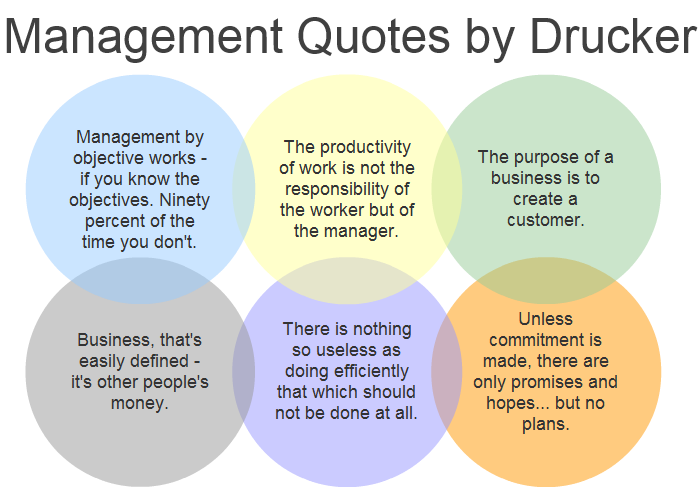 2013Mar22 Project Mmanagement Quotes Drucker – Project Quote