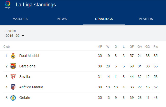 Thrilling Laliga Points Table 2020 La Liga Premier League Bayern Munich