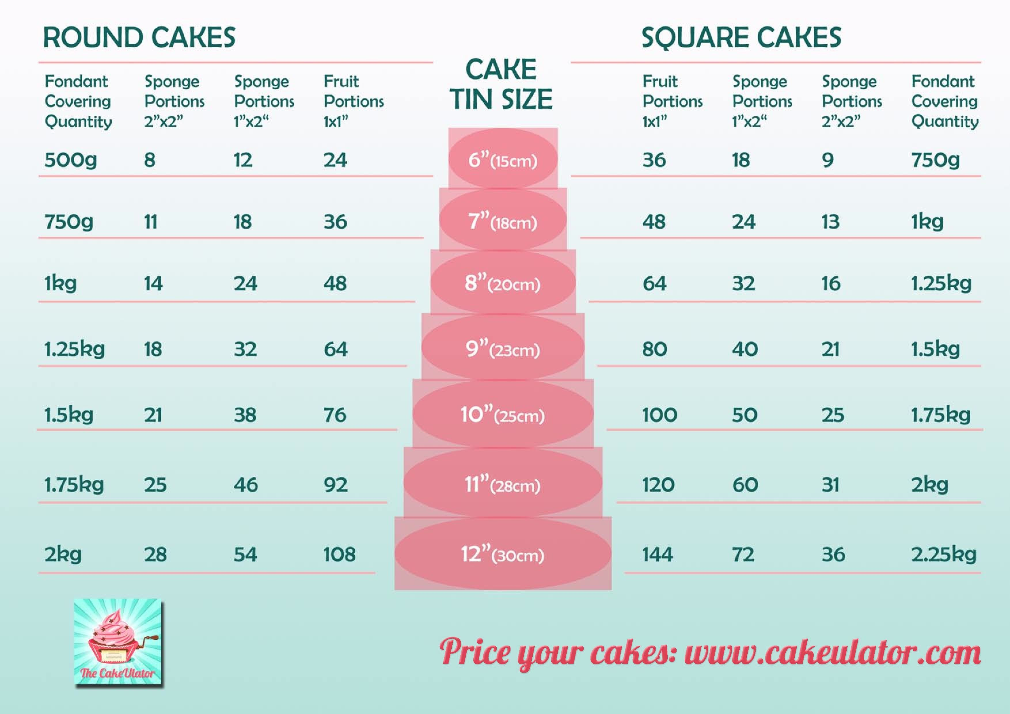 Serving size chart for fondant cakes | this handy guide will show ...