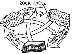 Sedimentary Coloring Sheets Google Search Rock Cycle
