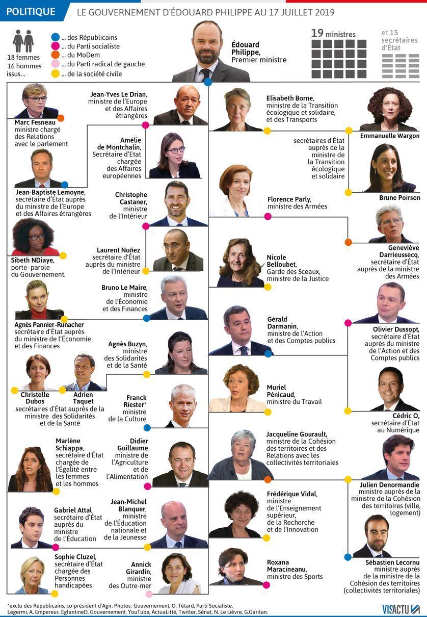 Ministres en France 2019 et leurs positions politiques en