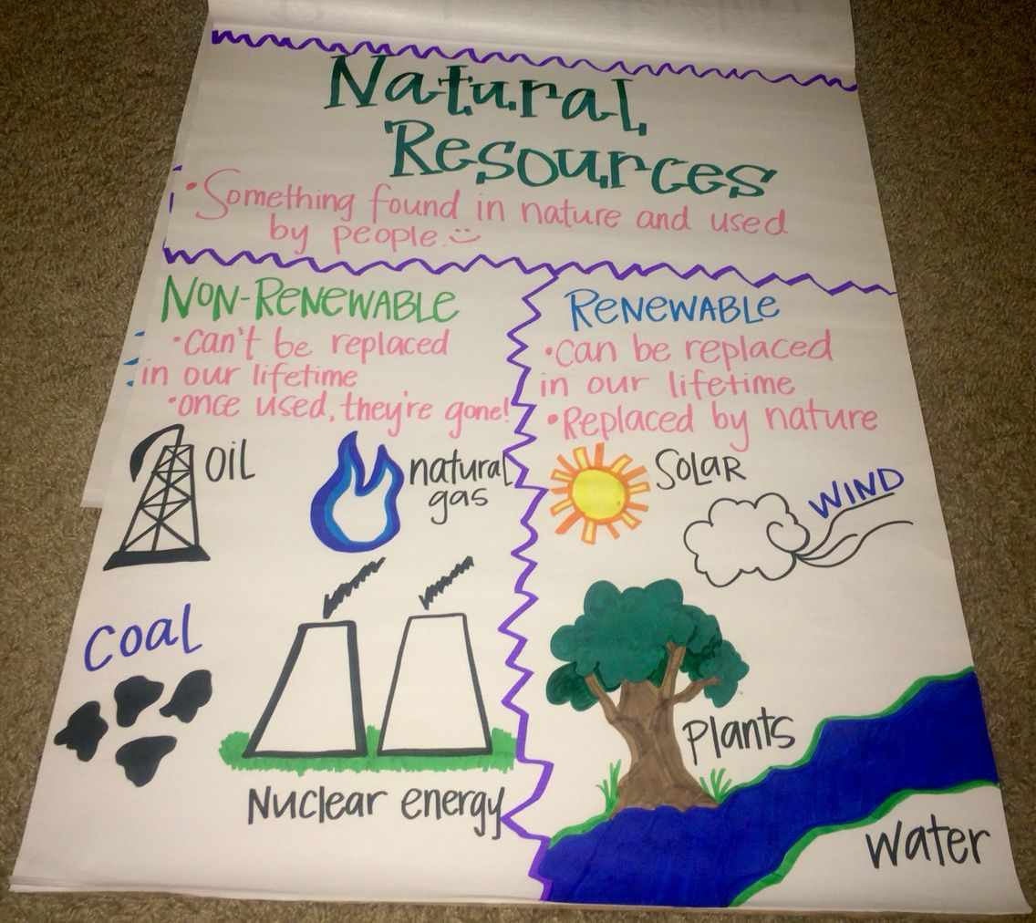 Natural Resources Anchor Chart :)   Natural resources anchor chart [ 1012 x 1136 Pixel ]